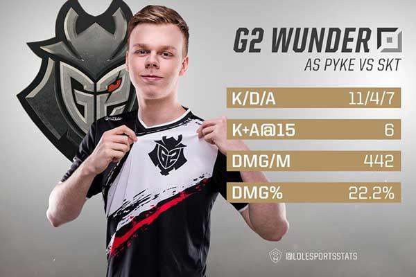 G2 Wunder: Người đi đường trên hay nhất châu Âu