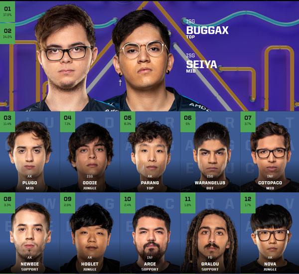 Bình chọn All Star 2019 khu vực Latin America North - LLA