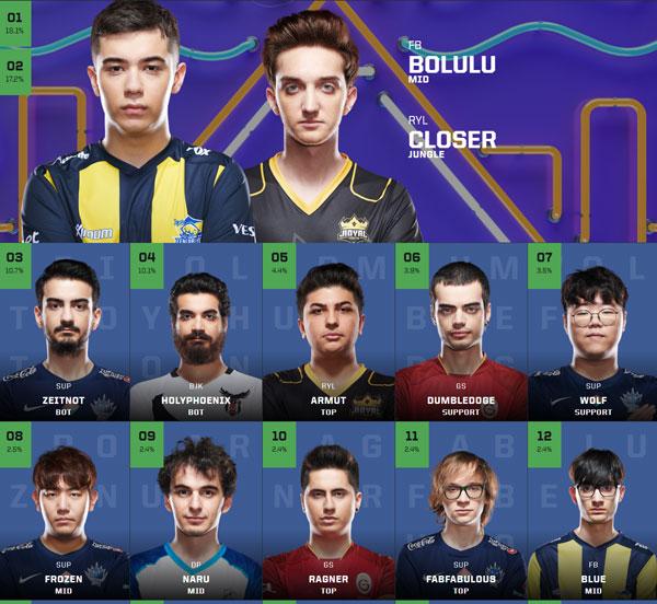 Bình chọn All Star 2019 khu vực TCL